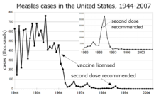 Measles cases 1944-1963 followed a highly variable epidemic pattern, with 150,000-850,000 cases reported per year. A sharp decline followed introduction of the first measles vaccine in 1963, with fewer than 25,000 cases reported in 1968. Outbreaks around 1971 and 1977 gave 75,000 and 57,000 cases, respectively. Cases were stable at a few thousand per year until an outbreak of 28,000 in 1990. Cases declined from a few hundred per year in the early 1990s to a few dozen in the 2000s.